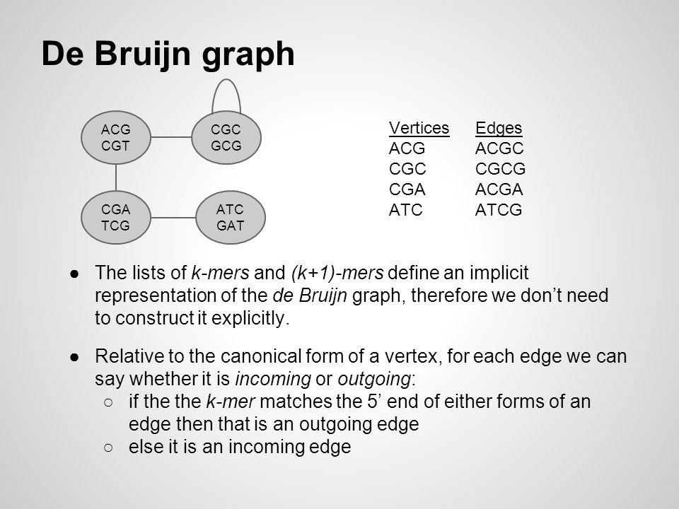 De Bruijn graph ACG CGT CGC GCG CGA TCG ATC GAT Edges ACGC CGCG ACGA ATCG Vertices ACG CGC CGA ATC ●The lists of k-mers and (k+1)-mers define an impli