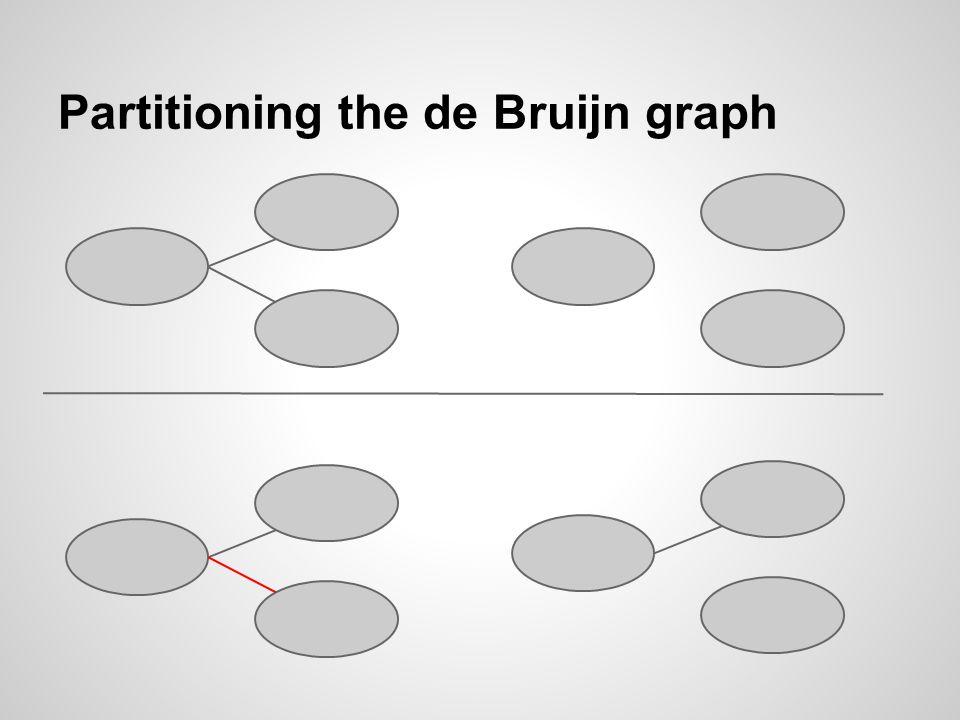 Partitioning the de Bruijn graph