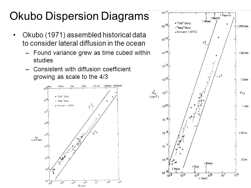 Okubo Dispersion Diagrams Okubo (1971) assembled historical data to consider lateral diffusion in the ocean –Found variance grew as time cubed within studies –Consistent with diffusion coefficient growing as scale to the 4/3