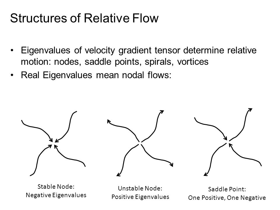 Structures of Relative Flow Eigenvalues of velocity gradient tensor determine relative motion: nodes, saddle points, spirals, vortices Real Eigenvalues mean nodal flows: Stable Node: Negative Eigenvalues Unstable Node: Positive Eigenvalues Saddle Point: One Positive, One Negative