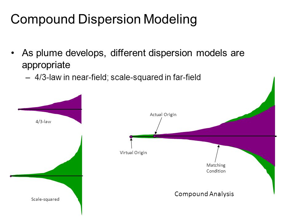 Compound Dispersion Modeling As plume develops, different dispersion models are appropriate –4/3-law in near-field; scale-squared in far-field 4/3-law Scale-squared Compound Analysis Actual Origin Virtual Origin Matching Condition