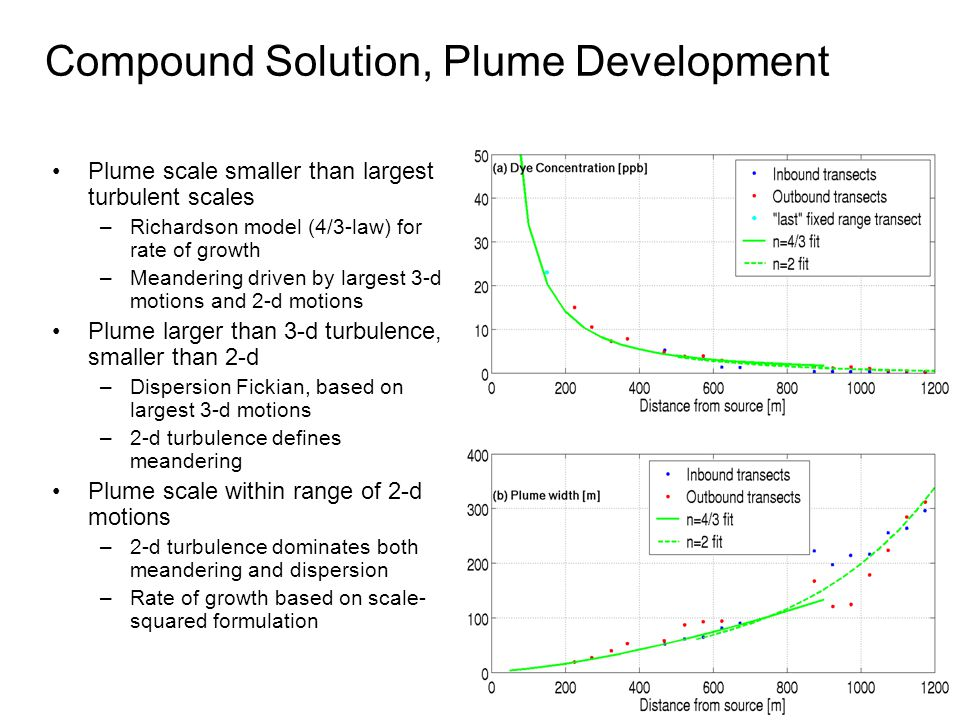 Compound Solution, Plume Development Plume scale smaller than largest turbulent scales –Richardson model (4/3-law) for rate of growth –Meandering driven by largest 3-d motions and 2-d motions Plume larger than 3-d turbulence, smaller than 2-d –Dispersion Fickian, based on largest 3-d motions –2-d turbulence defines meandering Plume scale within range of 2-d motions –2-d turbulence dominates both meandering and dispersion –Rate of growth based on scale- squared formulation