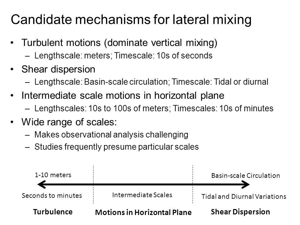 Candidate mechanisms for lateral mixing Turbulent motions (dominate vertical mixing) –Lengthscale: meters; Timescale: 10s of seconds Shear dispersion –Lengthscale: Basin-scale circulation; Timescale: Tidal or diurnal Intermediate scale motions in horizontal plane –Lengthscales: 10s to 100s of meters; Timescales: 10s of minutes Wide range of scales: –Makes observational analysis challenging –Studies frequently presume particular scales 1-10 meters Seconds to minutes Basin-scale Circulation Tidal and Diurnal Variations Intermediate Scales Turbulence Shear Dispersion Motions in Horizontal Plane