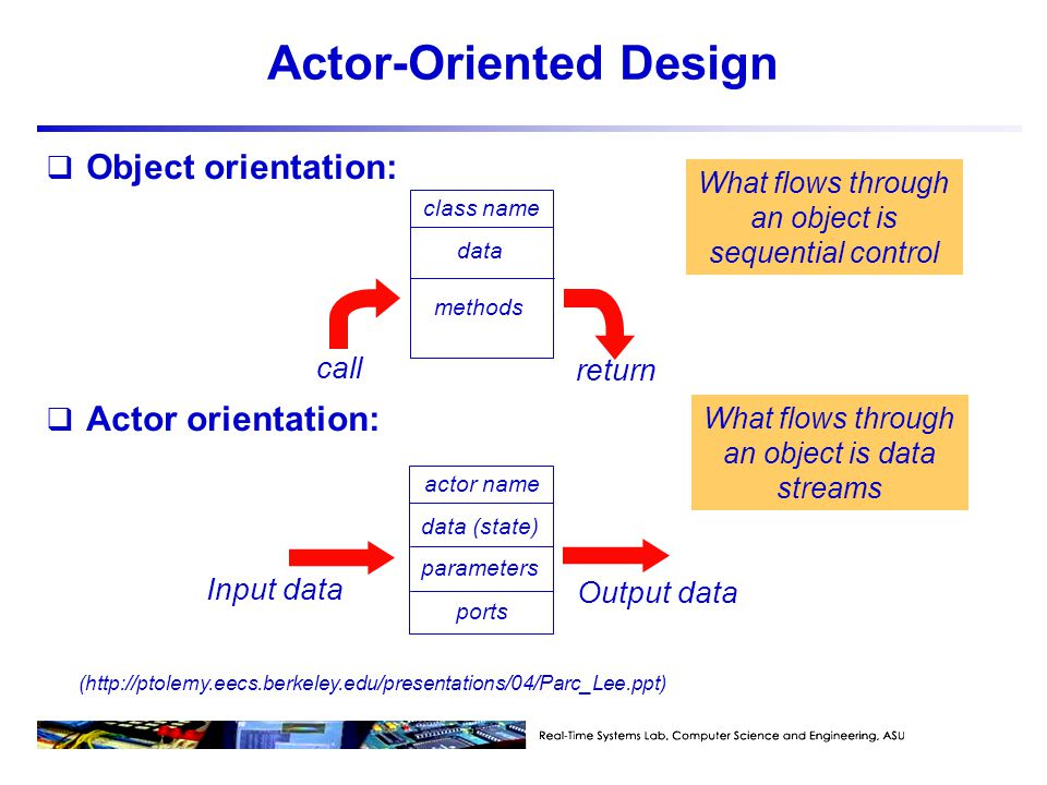 Actor-Oriented Design  Object orientation:  Actor orientation: class name data methods call return What flows through an object is sequential control actor name data (state) ports Input data parameters Output data What flows through an object is data streams (http://ptolemy.eecs.berkeley.edu/presentations/04/Parc_Lee.ppt)