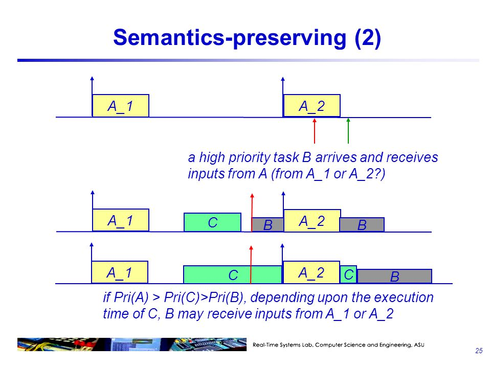 Semantics-preserving (2) A_1 A_2 a high priority task B arrives and receives inputs from A (from A_1 or A_2?) A_1 A_2 C B B A_1 A_2 C B C if Pri(A) >