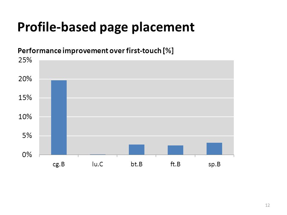 Profile-based page placement 12