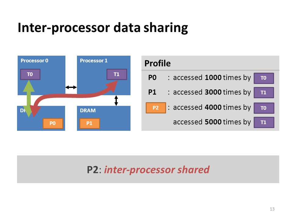 Inter-processor data sharing 13 Processor 1 DRAM Processor 0 DRAM T0 Profile P0: accessed 1000 times by P1 :accessed 3000 times by T0 T1 P0P1 P2: accessed 4000 times by accessed 5000 times by T0 T1 P2 P2: inter-processor shared