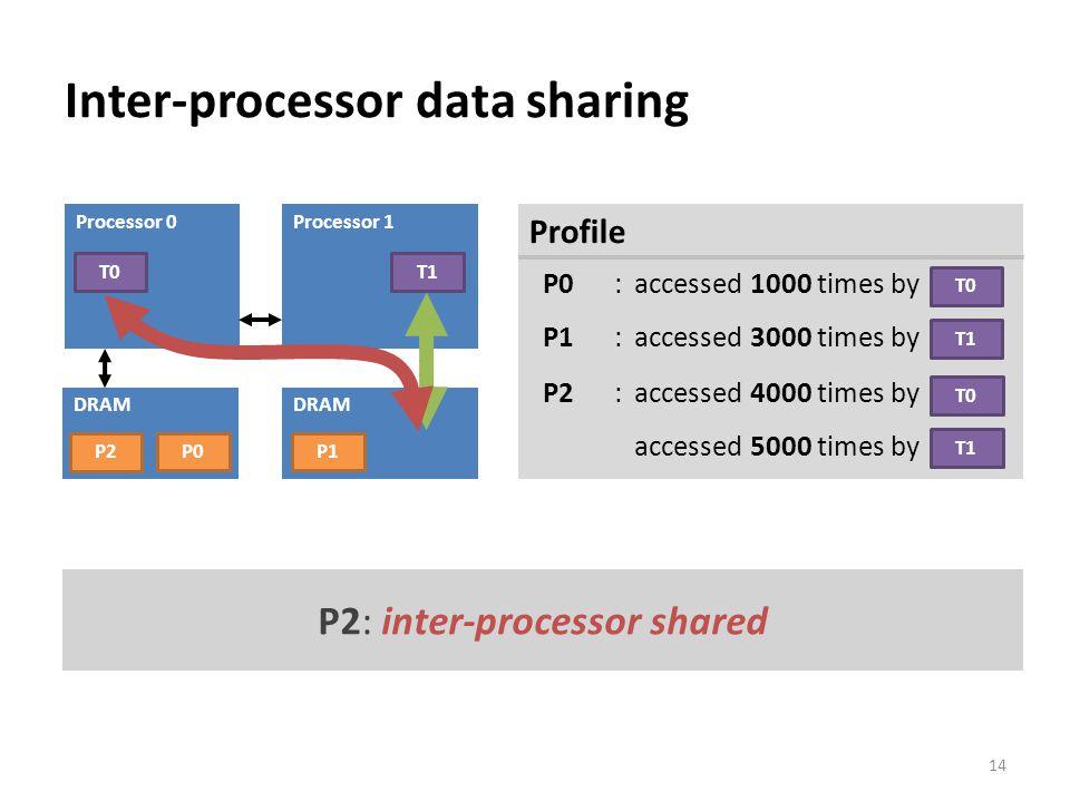 Inter-processor data sharing 14 Processor 1 DRAM Processor 0 DRAM T0 Profile P0: accessed 1000 times by P1 :accessed 3000 times by T0 T1 P0P1 P2: acce