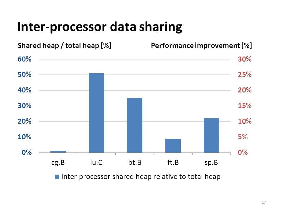 Inter-processor data sharing 17 Shared heap / total heap [%] Performance improvement [%]