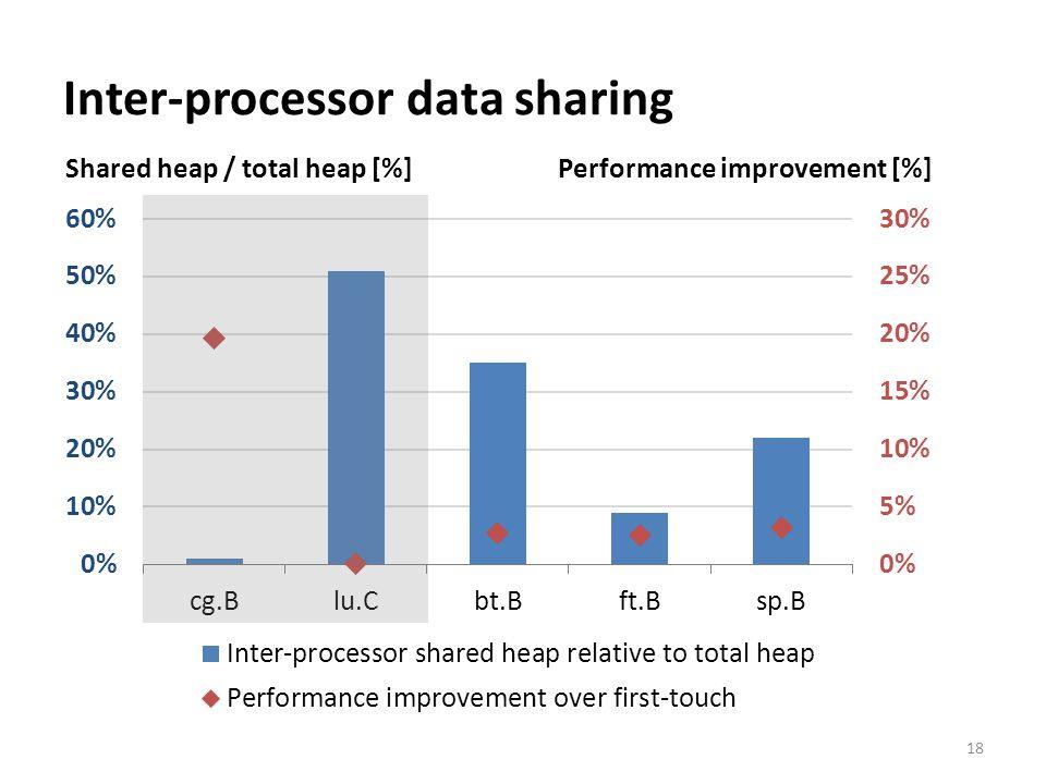 Inter-processor data sharing 18 Shared heap / total heap [%] Performance improvement [%]