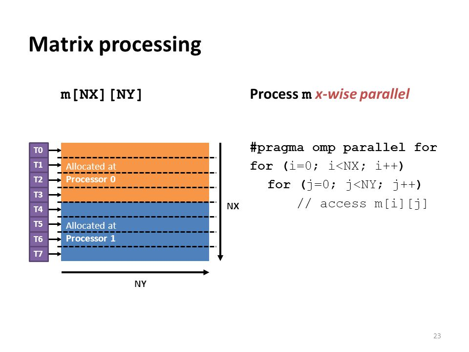 #pragma omp parallel for for (i=0; i<NX; i++) for (j=0; j<NY; j++) // access m[i][j] Process m x-wise parallel Matrix processing 23 NX NY T0 T1 T2 T3 T4 T5 T6 T7 Allocated at Processor 1 Allocated at Processor 0 m[NX][NY]