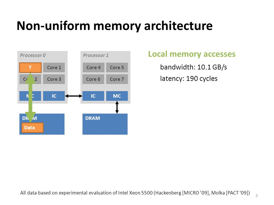 Non-uniform memory architecture Local memory accesses bandwidth: 10.1 GB/s latency: 190 cycles 3 Processor 1 Core 4Core 5 Core 6Core 7 IC MC DRAM Processor 0 Core 0Core 1 Core 2Core 3 MC IC DRAM T Data All data based on experimental evaluation of Intel Xeon 5500 (Hackenberg [MICRO '09], Molka [PACT '09])