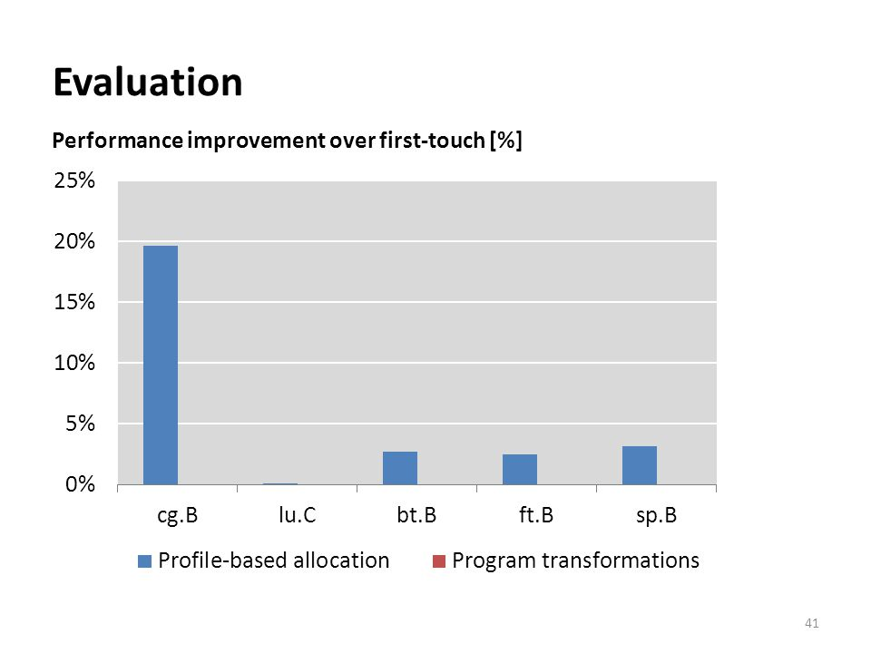 Evaluation 41 Performance improvement over first-touch [%]