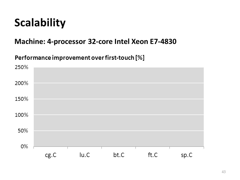 Scalability Machine: 4-processor 32-core Intel Xeon E7-4830 43 Performance improvement over first-touch [%]