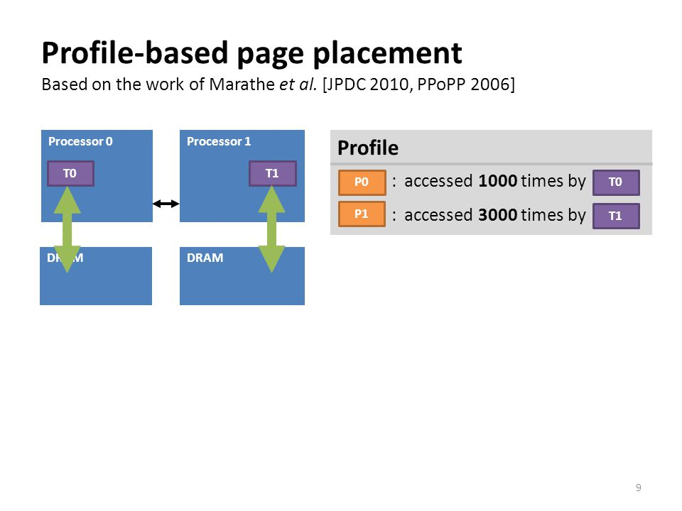 Profile-based page placement Based on the work of Marathe et al.