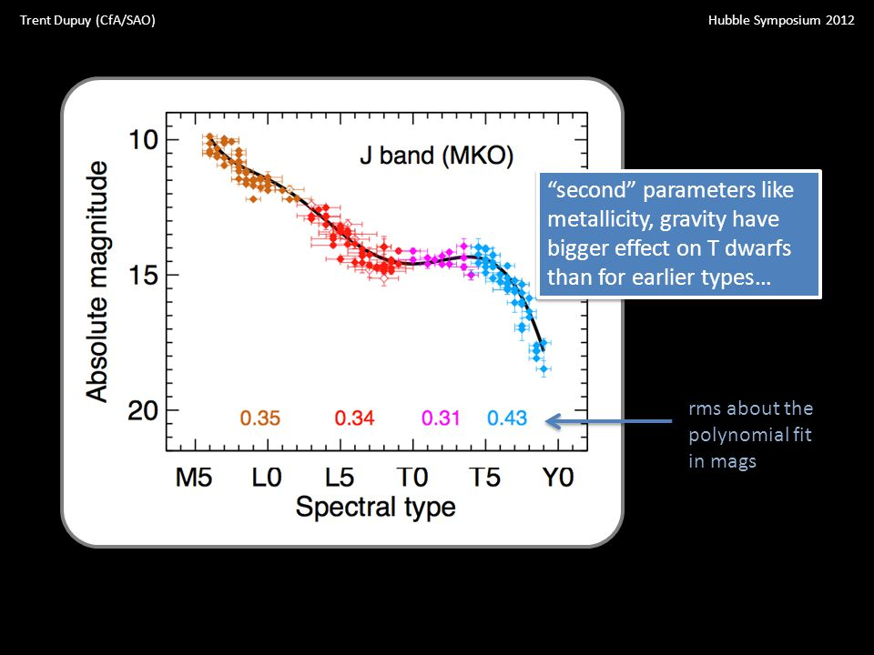 Hubble Symposium 2012Trent Dupuy (CfA/SAO) rms about the polynomial fit in mags second parameters like metallicity, gravity have bigger effect on T dwarfs than for earlier types…