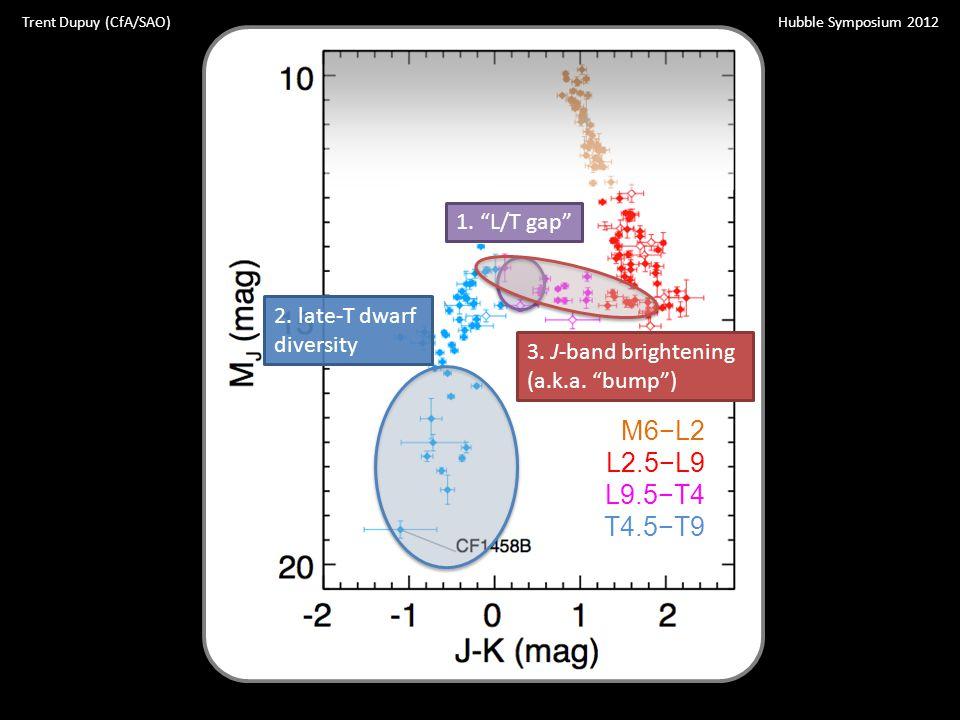 """M6−L2 L2.5−L9 L9.5−T4 T4.5−T9 Hubble Symposium 2012Trent Dupuy (CfA/SAO) 1. """"L/T gap""""2. late-T dwarf diversity 3. J-band brightening (a.k.a. """"bump"""")"""