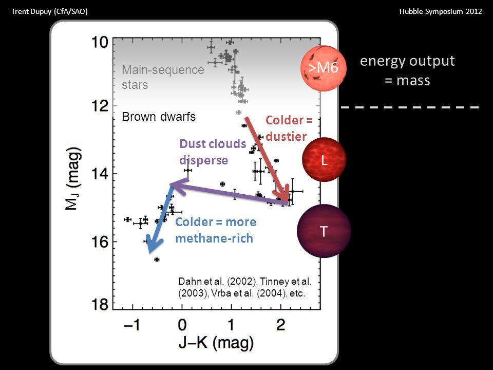 Dahn et al. (2002), Tinney et al. (2003), Vrba et al. (2004), etc. Main-sequence stars Brown dwarfs Colder = dustier Colder = more methane-rich Dust c