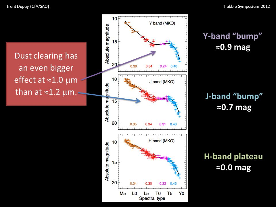 J-band bump ≈0.7 mag H-band plateau ≈0.0 mag Y-band bump ≈0.9 mag Dust clearing has an even bigger effect at ≈1.0  m than at ≈1.2  m.