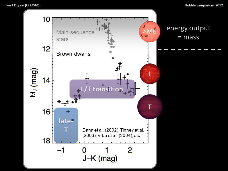 Dahn et al. (2002), Tinney et al. (2003), Vrba et al. (2004), etc. Main-sequence stars Brown dwarfs T L >M6 L/T transition late- T energy output = mas