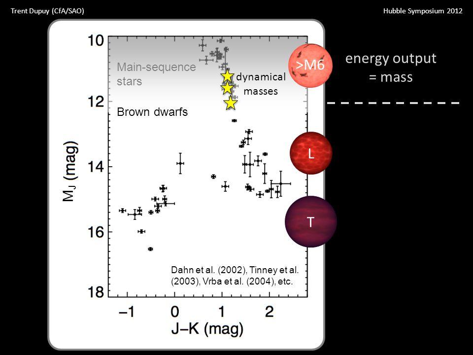 Dahn et al. (2002), Tinney et al. (2003), Vrba et al. (2004), etc. Main-sequence stars Brown dwarfs T L energy output = mass >M6 dynamical masses Hubb