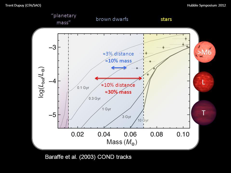 "log(L bol /L  ) Mass (M  ) 10 Gyr 3 Gyr 1 Gyr 0.3 Gyr 0.1 Gyr T L >M6 ≈3% distance ≈10% mass ≈10% distance ≈30% mass starsbrown dwarfs ""planetary ma"
