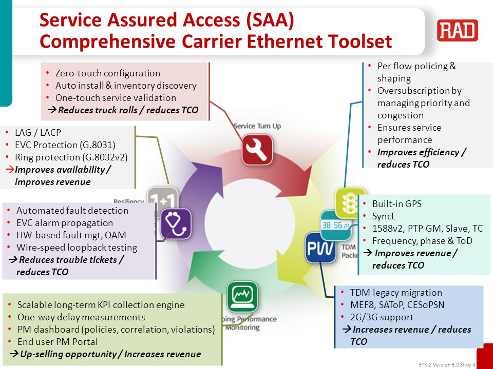 ETX-2 Version 5.0 Slide 5 Service Assured Access Benefits Increase Revenues: Faster service setup time Premium SLA based service offerings with optional MultiCOS Improved Customer QoE, reduced churn Up selling opportunities SLA reporting as a service Standards based wholesale services across multiple service provider networks Service assurance has become a must have in order to increase service provider revenue and decrease TCO Reduce TCO: Automated PM/FM/TM operations A single network for various services, access technologies and topologies Enhanced bandwidth utilization Reduce truck rolls, minimize technician dispatches