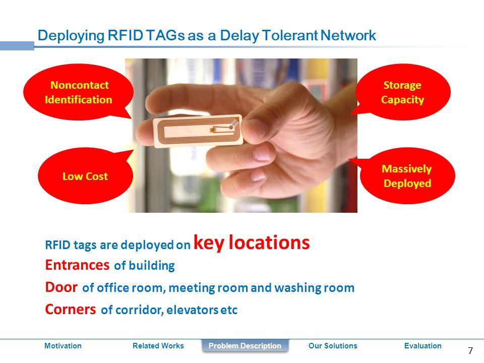 Conclusion Related WorksProblem DescriptionOur Solutions 24 Motivation We propose a framework leveraging RFID-based delay tolerant network for localization and navigation.