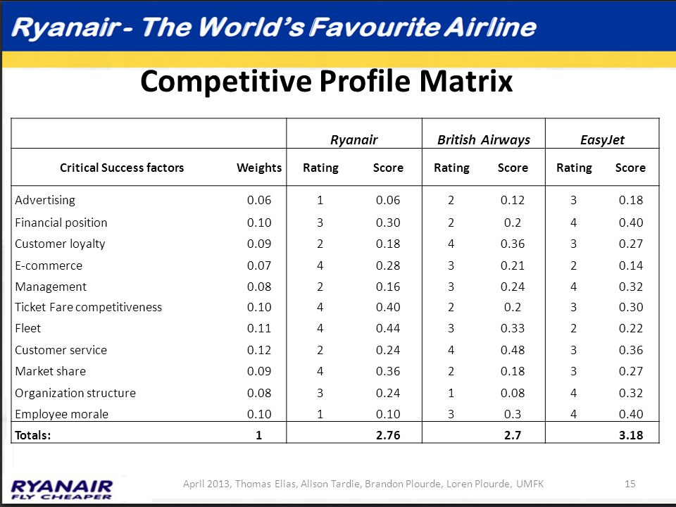 Competitive Profile Matrix RyanairBritish AirwaysEasyJet Critical Success factorsWeightsRatingScoreRatingScoreRatingScore Advertising0.061 20.1230.18