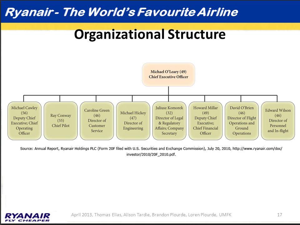 Organizational Structure 17April 2013, Thomas Elias, Alison Tardie, Brandon Plourde, Loren Plourde, UMFK