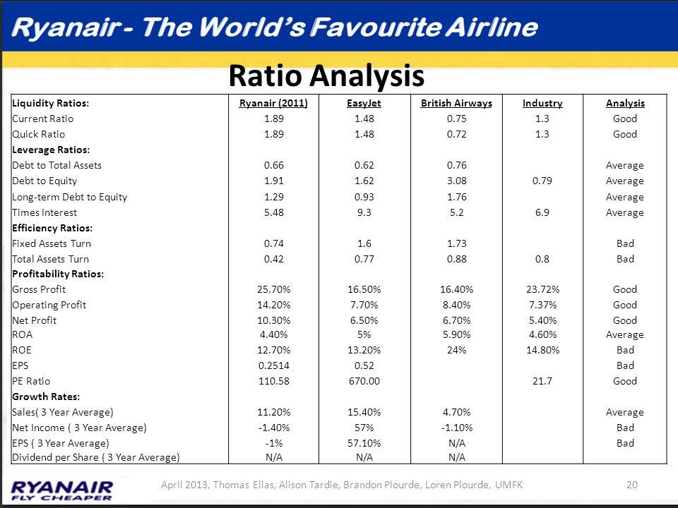 Ratio Analysis Liquidity Ratios:Ryanair (2011)EasyJetBritish AirwaysIndustryAnalysis Current Ratio1.891.480.751.3Good Quick Ratio1.891.480.721.3Good L