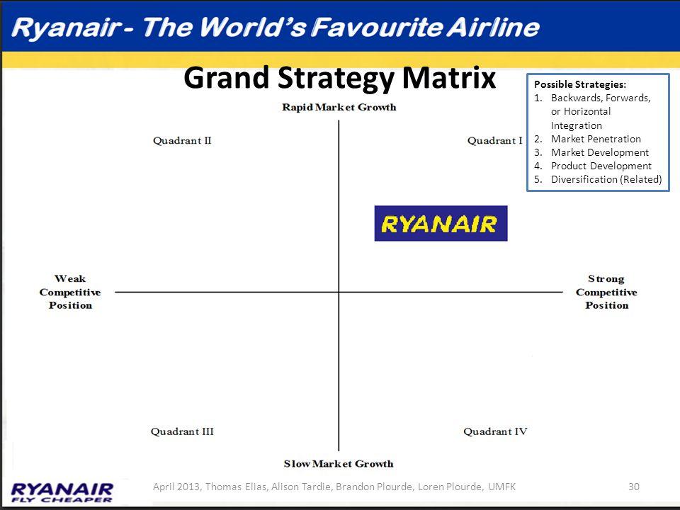Grand Strategy Matrix Possible Strategies: 1.Backwards, Forwards, or Horizontal Integration 2.Market Penetration 3.Market Development 4.Product Develo