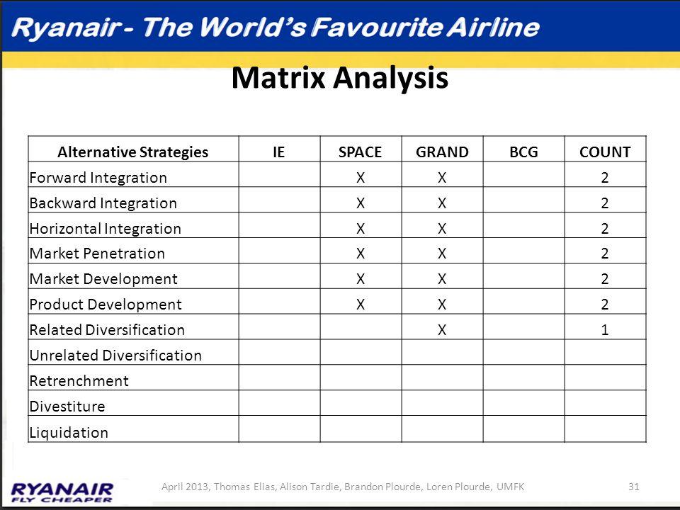 Matrix Analysis Alternative StrategiesIESPACEGRANDBCGCOUNT Forward Integration XX 2 Backward Integration XX 2 Horizontal Integration XX 2 Market Penet