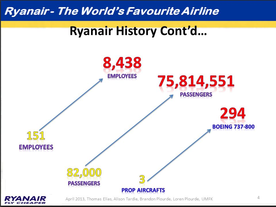 Ryanair History Cont'd… April 2013, Thomas Elias, Alison Tardie, Brandon Plourde, Loren Plourde, UMFK 4