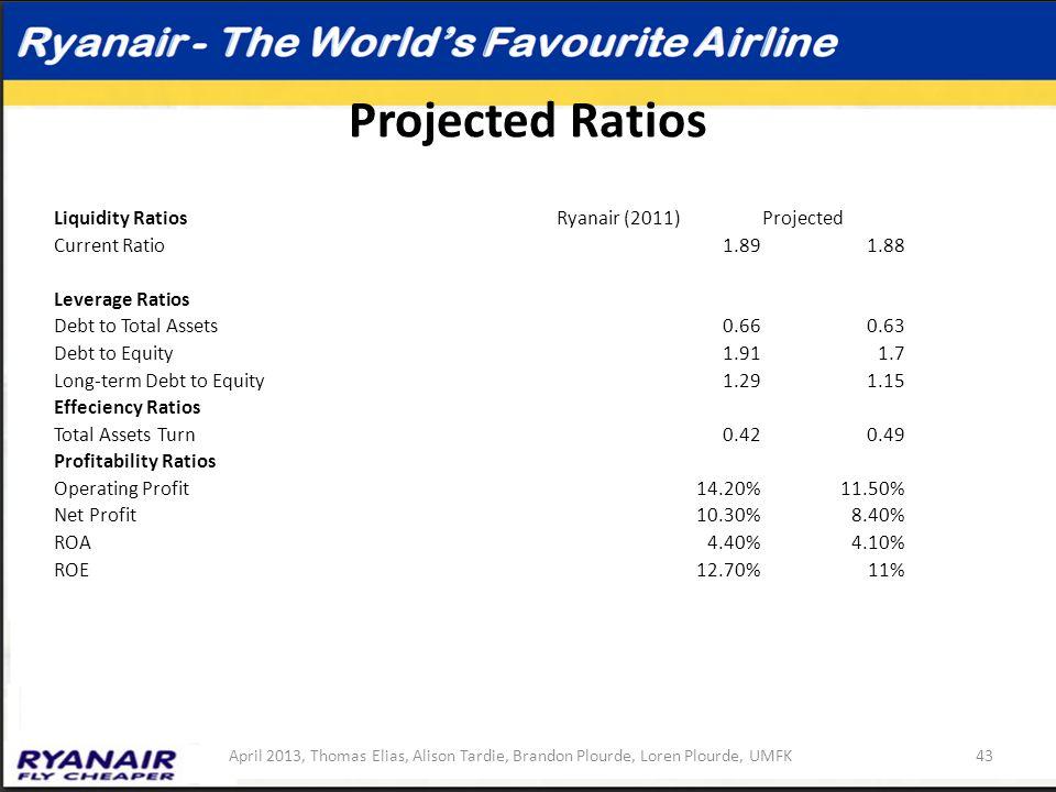 Projected Ratios 43April 2013, Thomas Elias, Alison Tardie, Brandon Plourde, Loren Plourde, UMFK Liquidity RatiosRyanair (2011)Projected Current Ratio