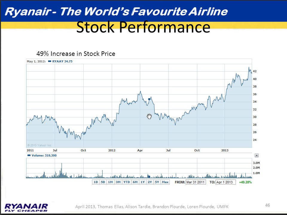 Stock Performance April 2013, Thomas Elias, Alison Tardie, Brandon Plourde, Loren Plourde, UMFK 46 49% Increase in Stock Price