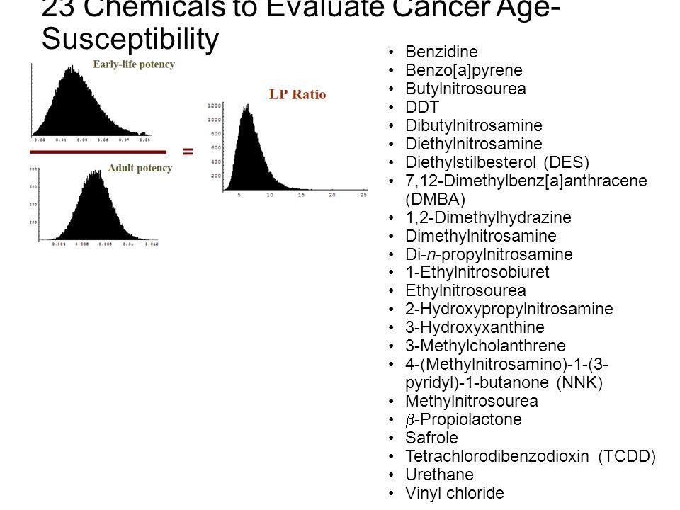 23 Chemicals to Evaluate Cancer Age- Susceptibility Benzidine Benzo[a]pyrene Butylnitrosourea DDT Dibutylnitrosamine Diethylnitrosamine Diethylstilbesterol (DES) 7,12-Dimethylbenz[a]anthracene (DMBA) 1,2-Dimethylhydrazine Dimethylnitrosamine Di-n-propylnitrosamine 1-Ethylnitrosobiuret Ethylnitrosourea 2-Hydroxypropylnitrosamine 3-Hydroxyxanthine 3-Methylcholanthrene 4-(Methylnitrosamino)-1-(3- pyridyl)-1-butanone (NNK) Methylnitrosourea  -Propiolactone Safrole Tetrachlorodibenzodioxin (TCDD) Urethane Vinyl chloride