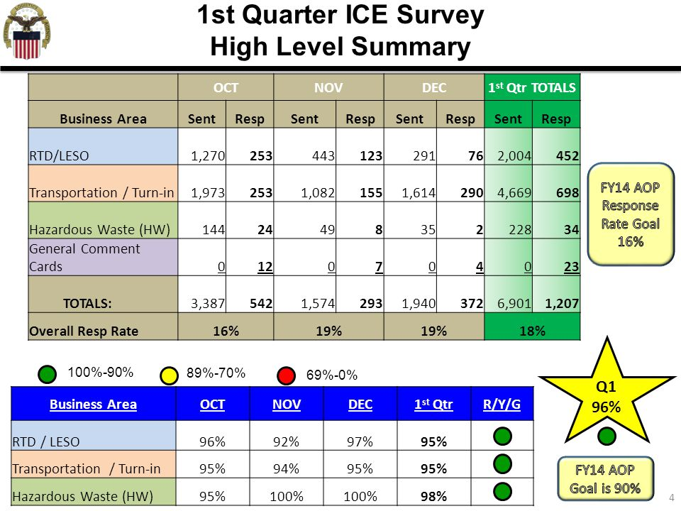 4 1st Quarter ICE Survey High Level Summary Business AreaOCTNOVDEC1 st QtrR/Y/G RTD / LESO96%92%97%95% Transportation / Turn-in95%94%95% Hazardous Was