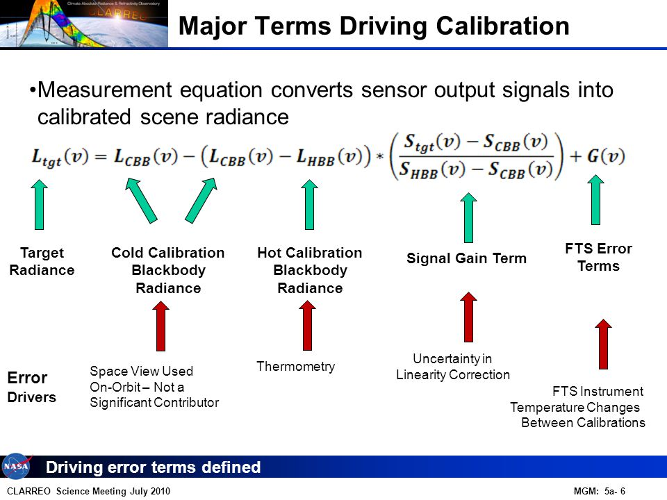 CLARREO Science Meeting July 2010 MGM: 5a- 6 Driving error terms defined Major Terms Driving Calibration Hot Calibration Blackbody Radiance Cold Calibration Blackbody Radiance FTS Error Terms Signal Gain Term Measurement equation converts sensor output signals into calibrated scene radiance Thermometry Space View Used On-Orbit – Not a Significant Contributor Uncertainty in Linearity Correction FTS Instrument Temperature Changes Between Calibrations Error Drivers Target Radiance