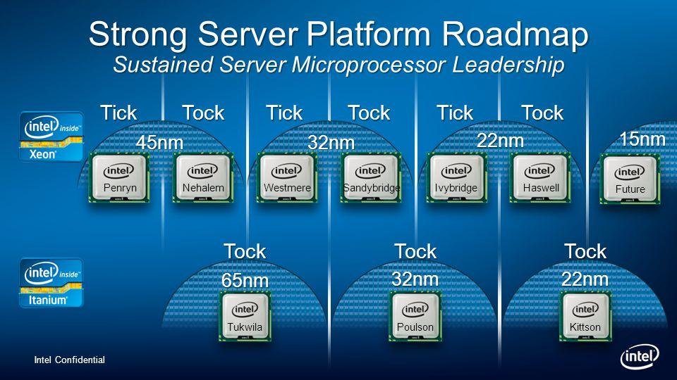Intel Confidential Strong Server Platform Roadmap Sustained Server Microprocessor Leadership TickTockTickTock 45nm32nm PenrynNehalemWestmereSandybridg