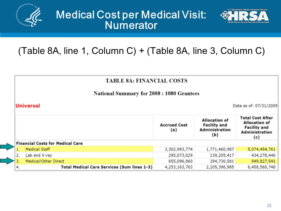 Medical Cost per Medical Visit: Numerator (Table 8A, line 1, Column C) + (Table 8A, line 3, Column C) 22