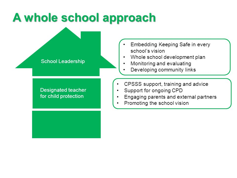 A whole school approach School Leadership Designated teacher for child protection Embedding Keeping Safe in every school's vision Whole school development plan Monitoring and evaluating Developing community links CPSSS support, training and advice Support for ongoing CPD Engaging parents and external partners Promoting the school vision