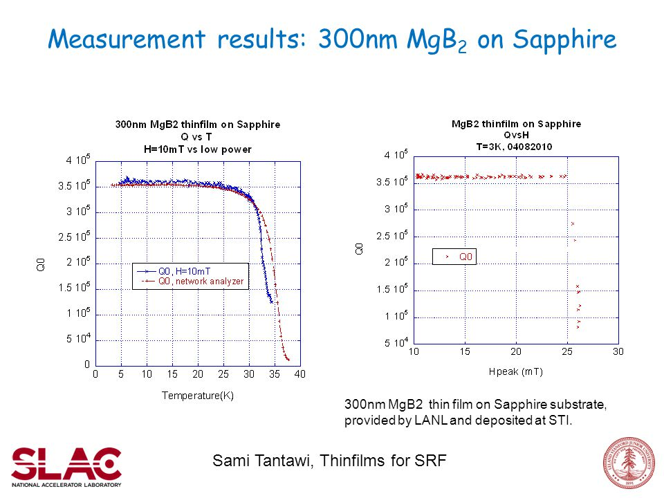 Measurement results: 300nm MgB 2 on Sapphire Sami Tantawi, Thinfilms for SRF 300nm MgB2 thin film on Sapphire substrate, provided by LANL and deposited at STI.