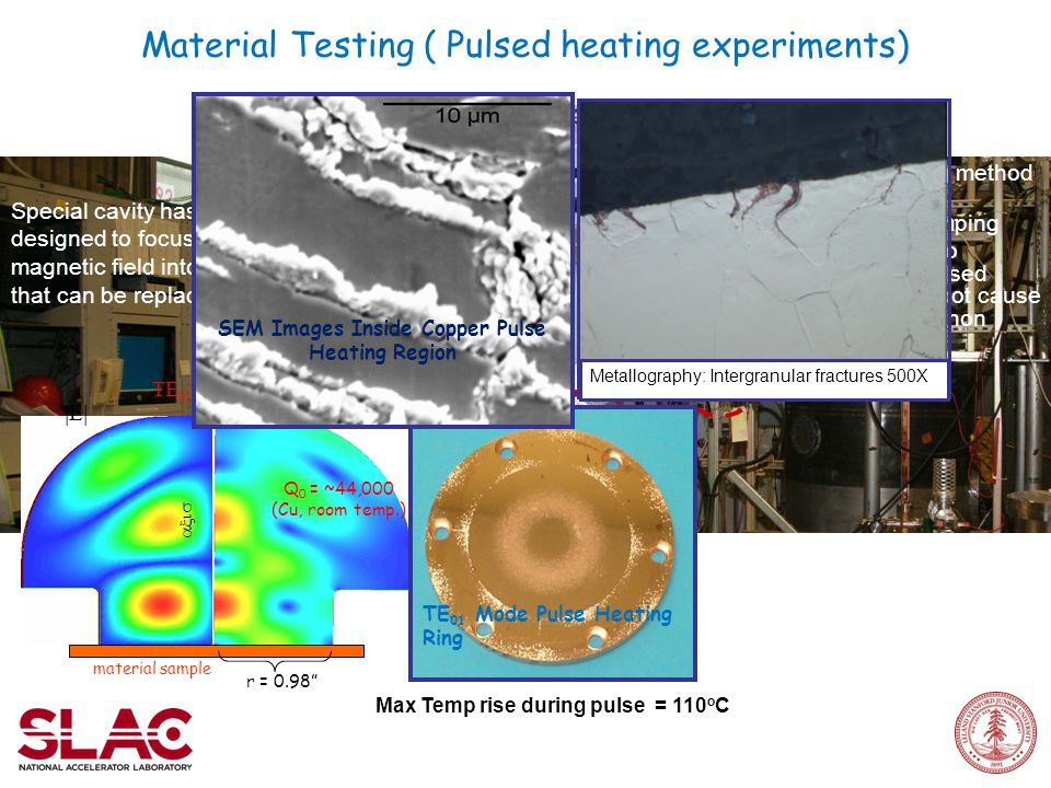 Material Testing ( Pulsed heating experiments) r = 0.98      Q 0 = ~44,000 (Cu, room temp.) material sample  Special cavity has been designed to focus the magnetic field into a flat plate that can be replaced.