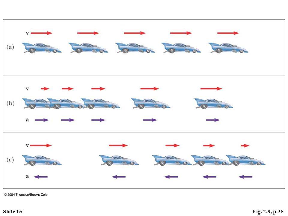 Slide 15Fig. 2.9, p.35