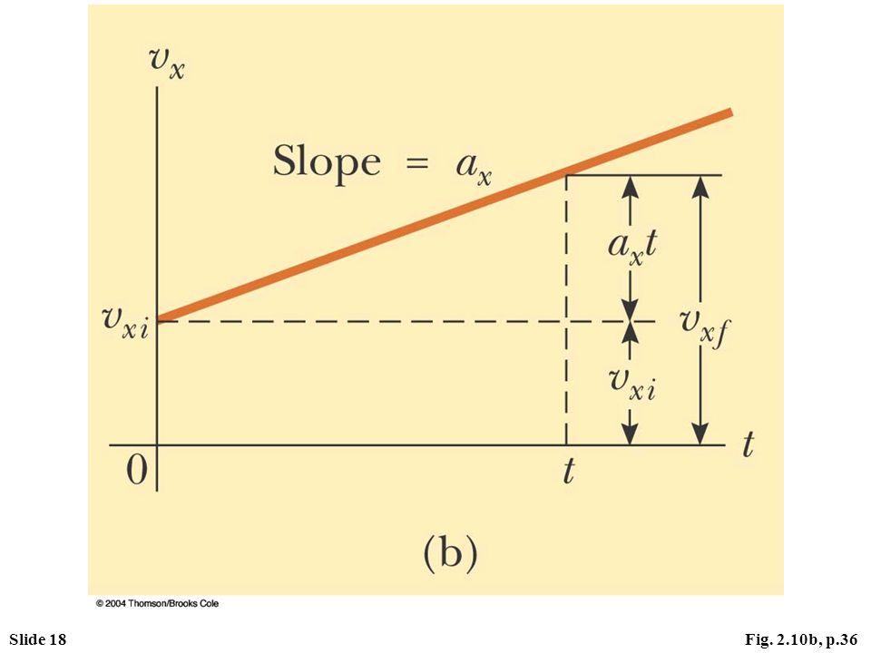 Slide 18Fig. 2.10b, p.36
