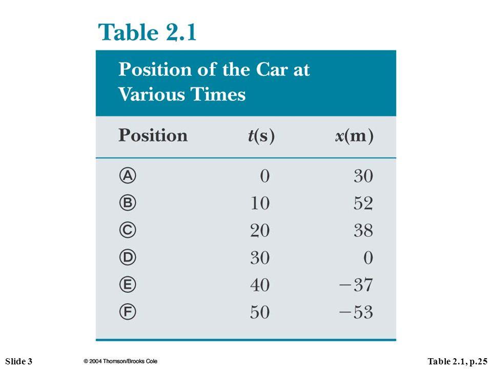 Slide 4Fig. 2.3a, p.29