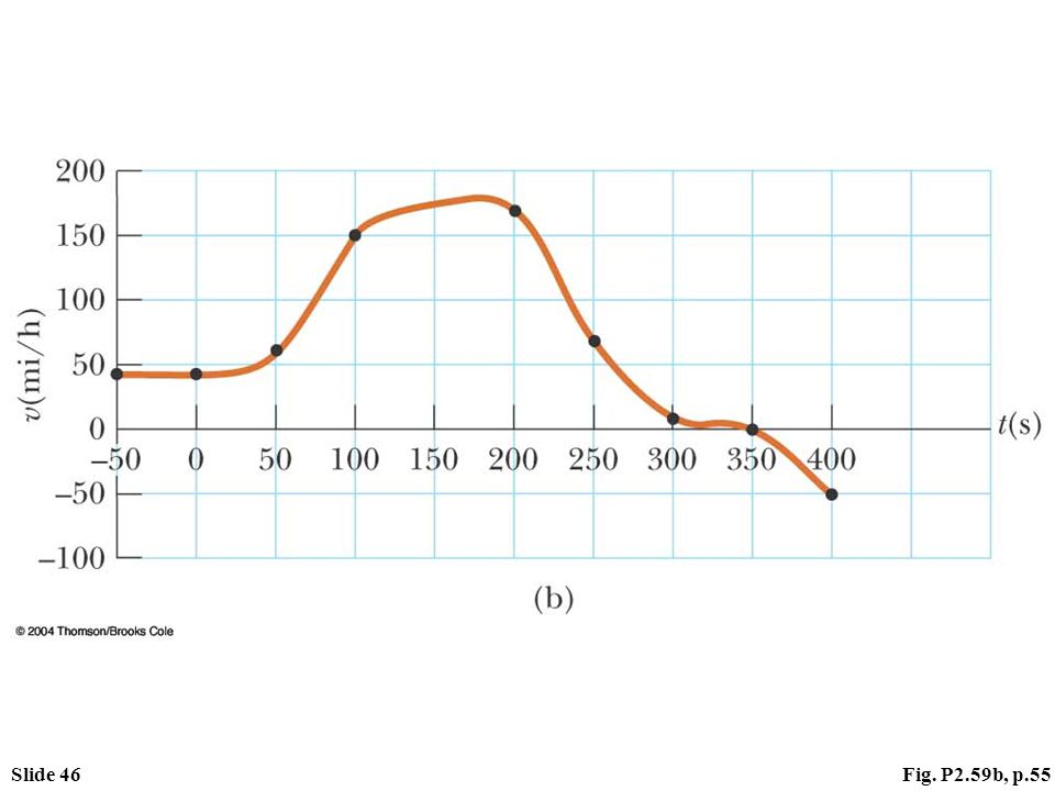 Slide 46Fig. P2.59b, p.55