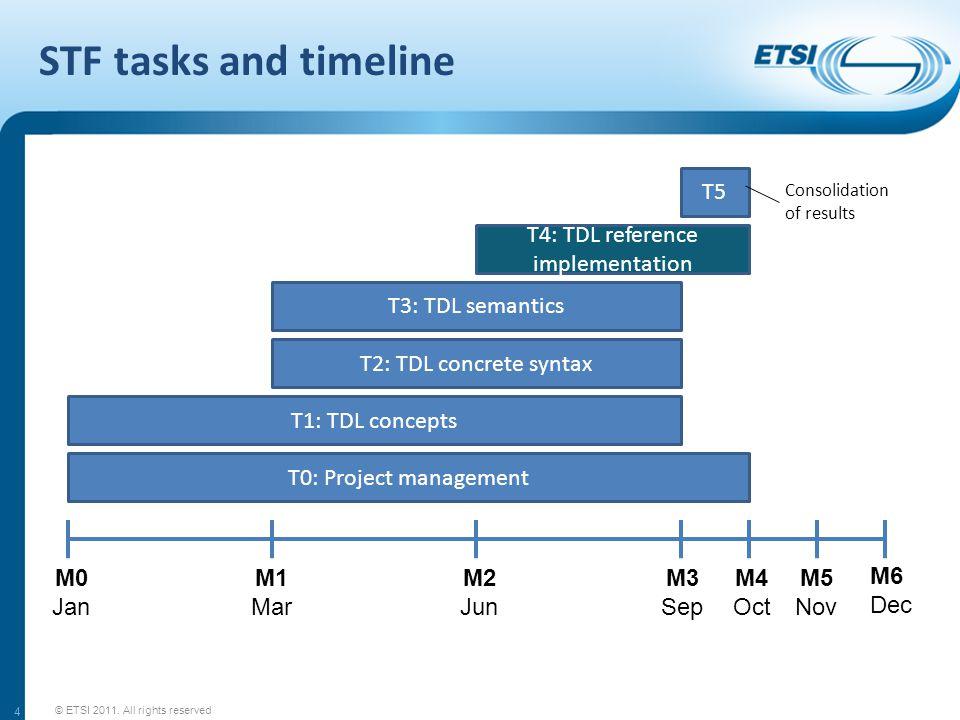STF tasks and timeline © ETSI 2011.