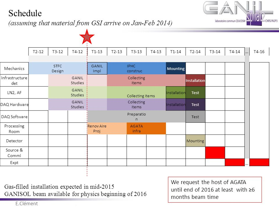 E.Clément Novembre 2011 Schedule (assuming that material from GSI arrive on Jan-Feb 2014) Gas-filled installation expected in mid-2015 GANISOL beam av